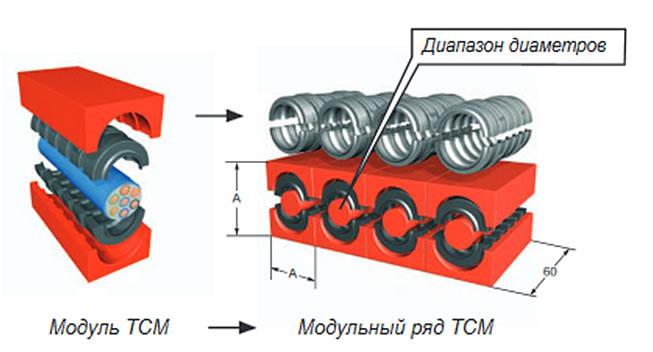 Кабельные проходки модульной системы сборки bst