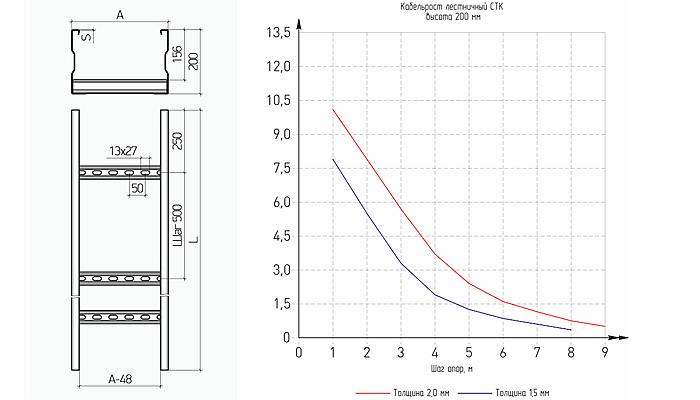 Кабельросты СТК-100: схема и график нагрузки